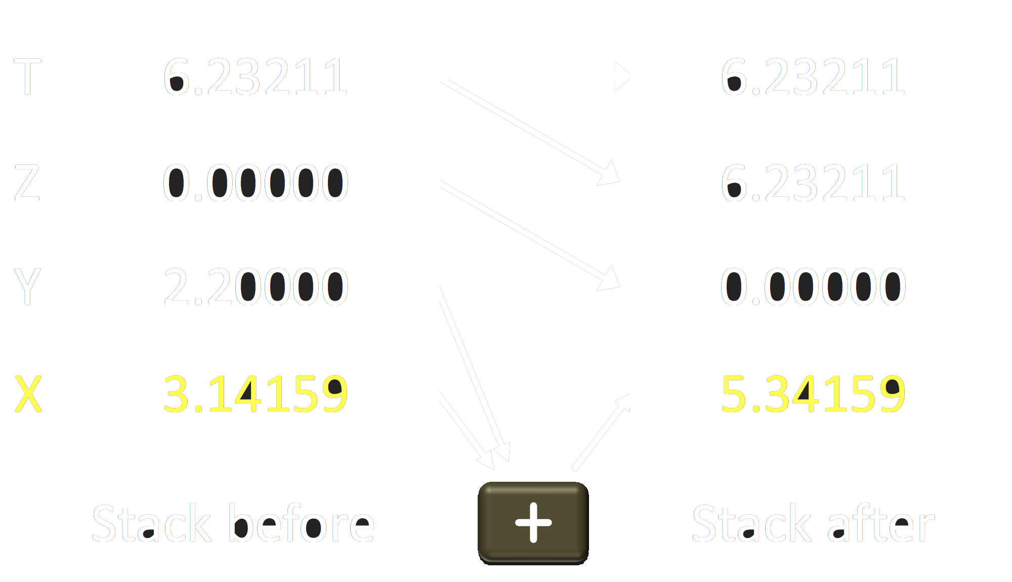 Stack Example with Addition