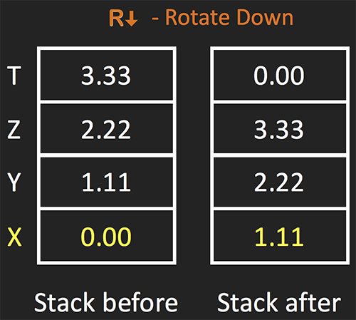 Rotate Down Example